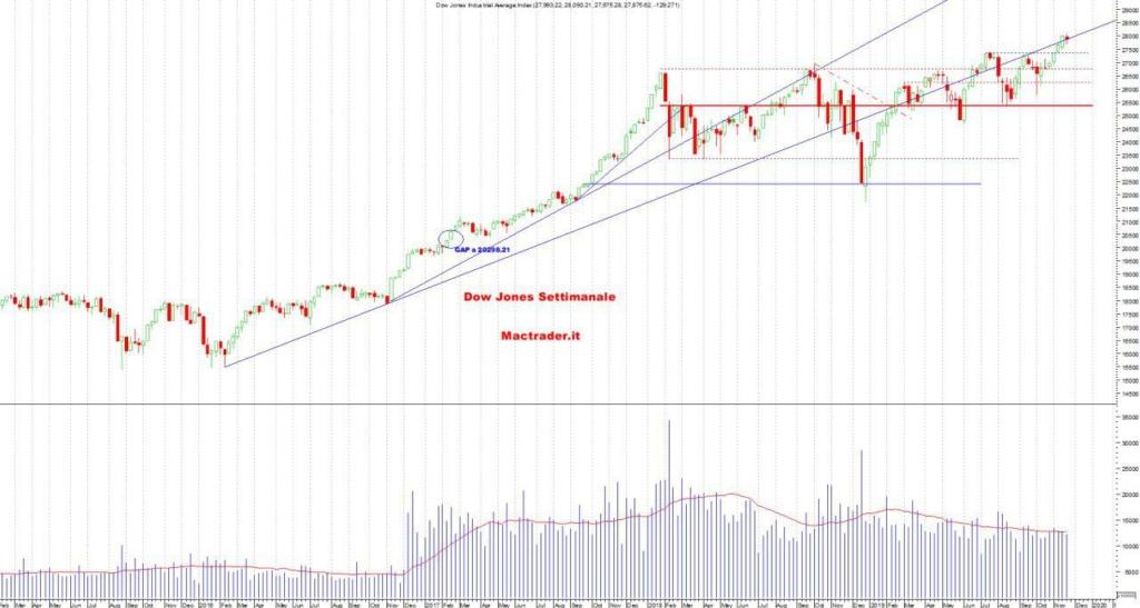 Analisi Tecnica Dow Jones Settimanale al 23/11/2019