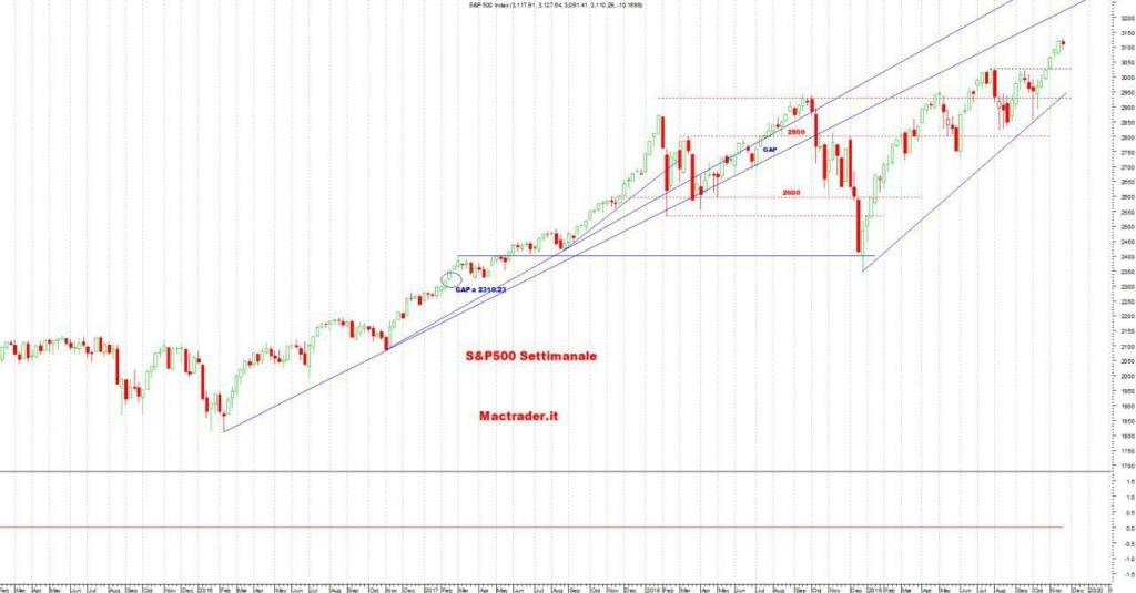 Analisi Tecnica S&P500 Settimanale al 23/11/2019