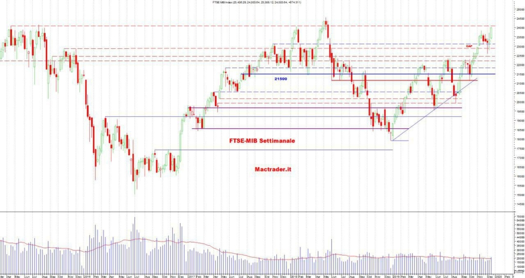 Analisi tecnica FTSE-Mib Settimanale al 21/12/2019