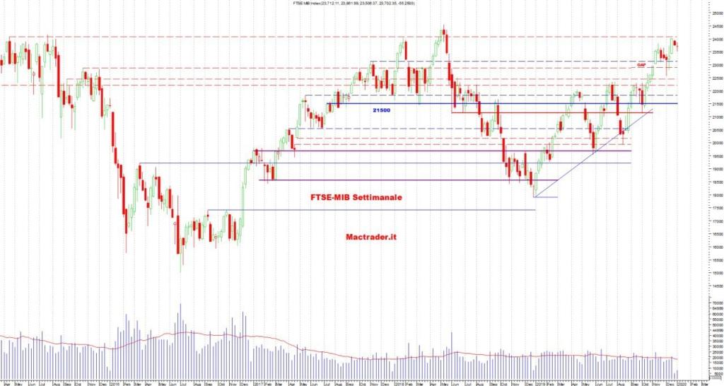 Analisi tecnica FTSE-Mib Settimanale al 03 gennaio 2020