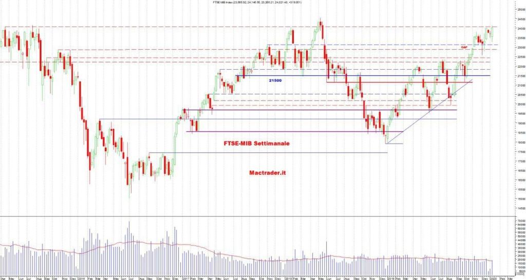 Analisi Tecnica FTSE-Mib settimanale al 12 gennaio 2020