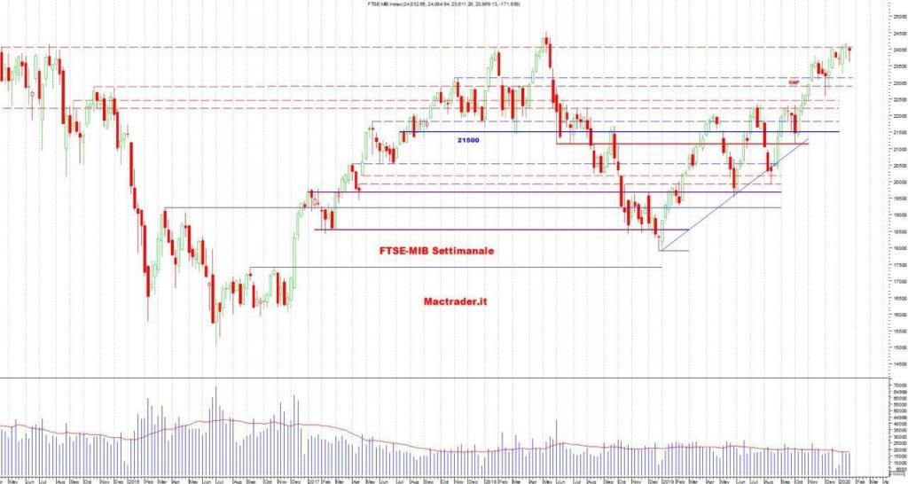 Analisi Tecnica FTSE-Mib Settimanale al 26/01/2019