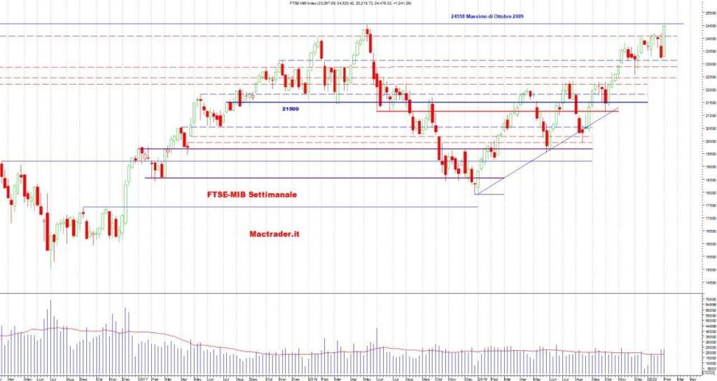 Analisi Tecnica FTSE-Mib Settimanale al 7 febbraio 2020