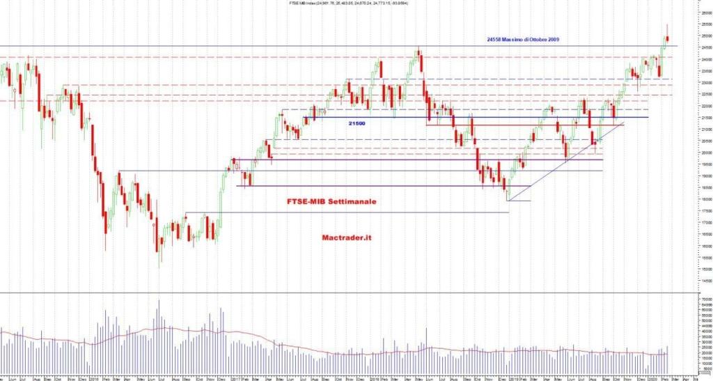Analisi tecnica FTSE-Mib Settimanale al 23/02/2020
