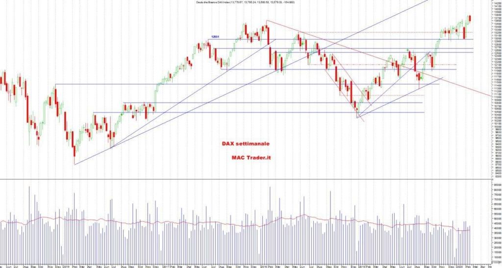 Analisi tecnica DAX Settimanale al 23/02/2020