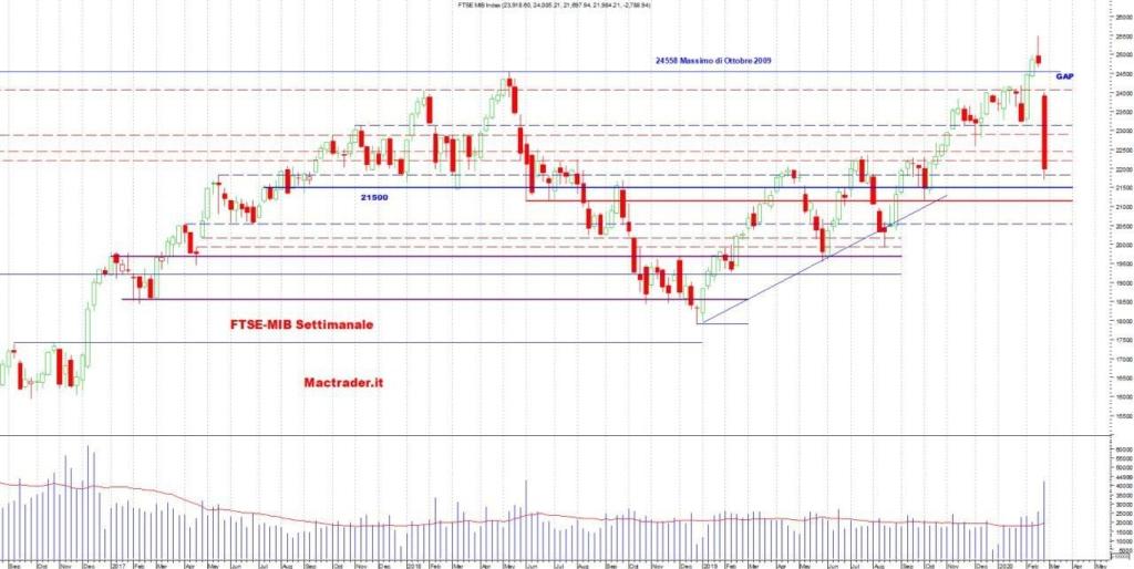 Analisi Tecnica FTSE-Mib Settimanale al 01 marzo 2020