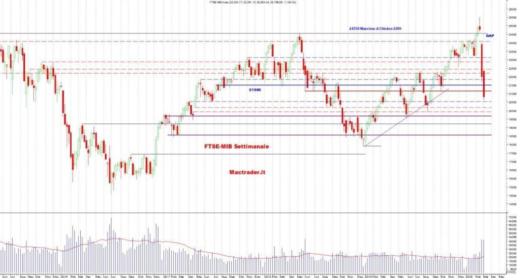 Analisi Tecnica FTSE-Mib Settimanale al 8 marzo 2020