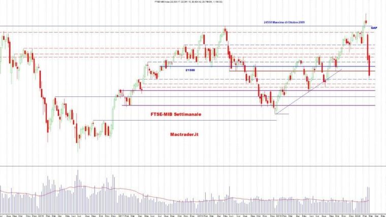 Analisi dei principali mercati al 07 Marzo 2020
