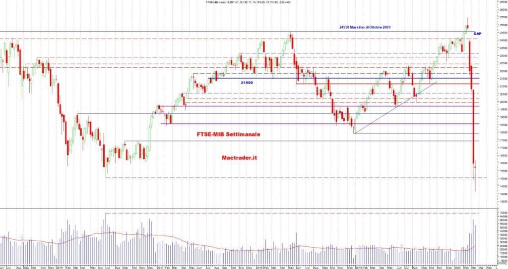 Analisi tecnica FTSE-Mib settimanale al 21 marzo 2020