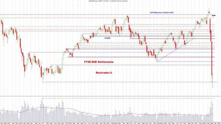 Analisi dei principali mercati al 21 Marzo 2020