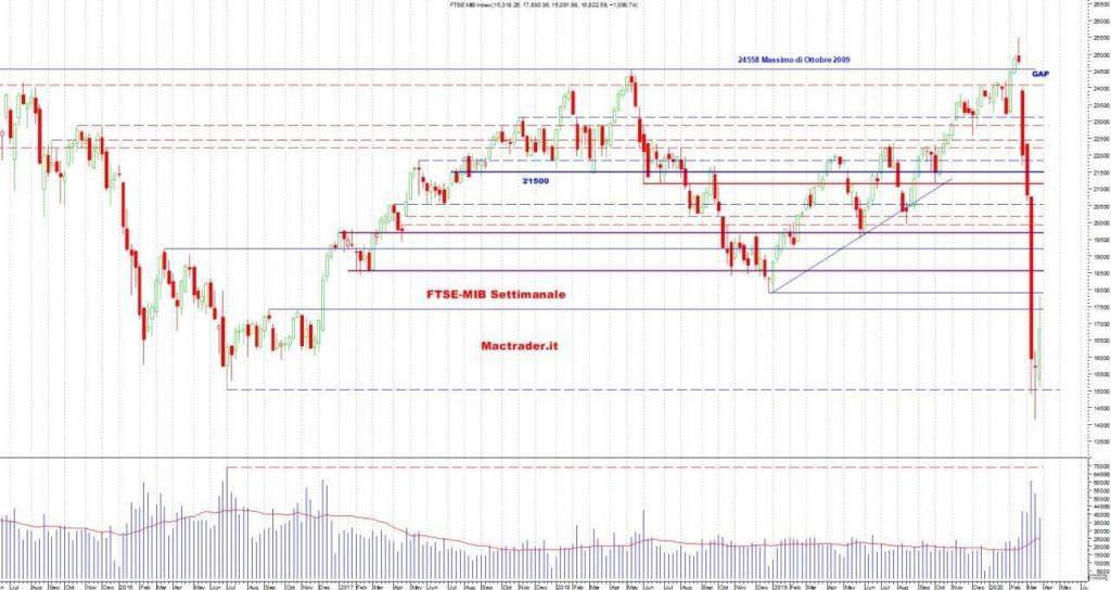 Analisi Tecnica FTSE-Mib Settimanale al 28 marzo 2020