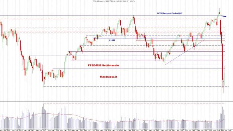 Analisi dei principali mercati al 28 Marzo 2020