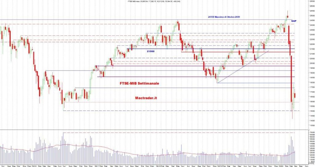 Analisi Ftse-Mib Settimanale al 05 Aprile 2020