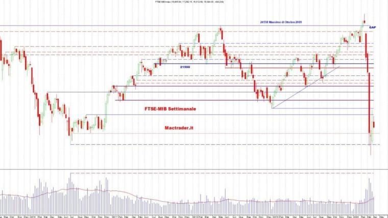 Analisi dei principali mercati al 5 Aprile 2020