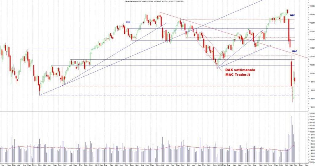 Analisi DAX Settimanale al 05 Aprile 2020