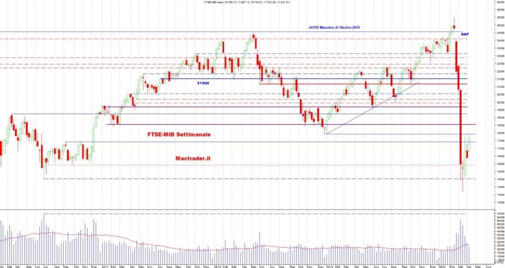 Analisi Tecnica FTSE-Mib Settimanale al 11 Aprile 2020