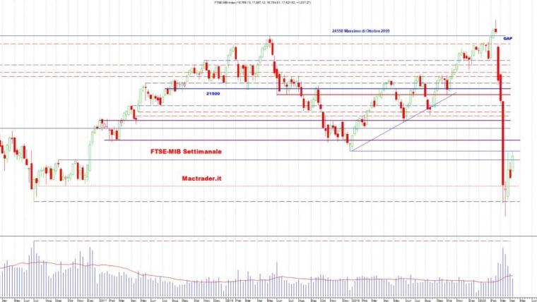 Analisi dei principali mercati all'11 Aprile 2020
