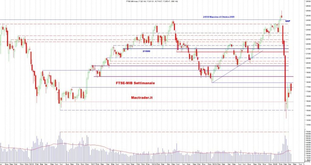 Analisi Tecnica FTSE-Mib Settimanale al 18 aprile 2020