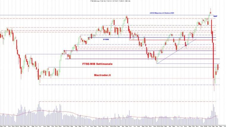 Analisi dei principali mercati al 18 Aprile 2020