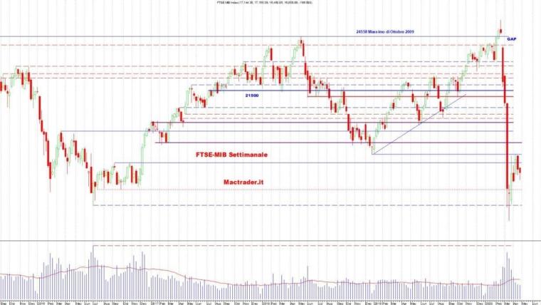 Analisi dei principali mercati al 25 Aprile 2020