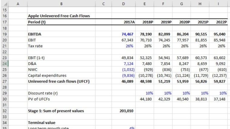 Pillole di AF #1: il Discounted Cash Flow Model
