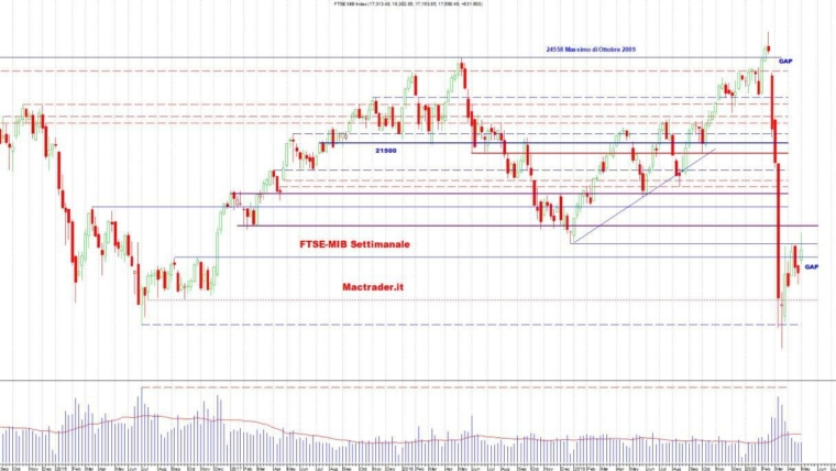 Analisi dei principali mercati al 2 Maggio 2020