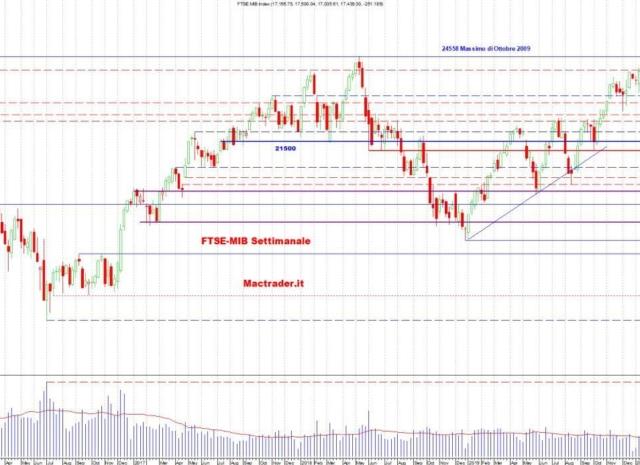 Analisi dei principali mercati al 10 Maggio 2020