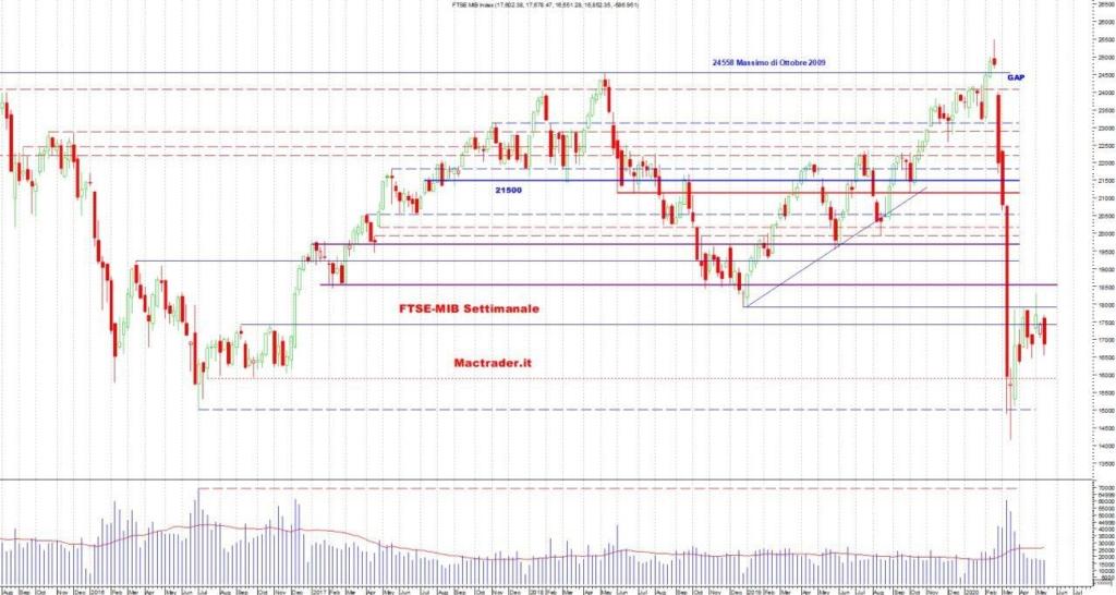 Analisi Tecnica FTSE-Mib Settimanale al 16 maggio 2020