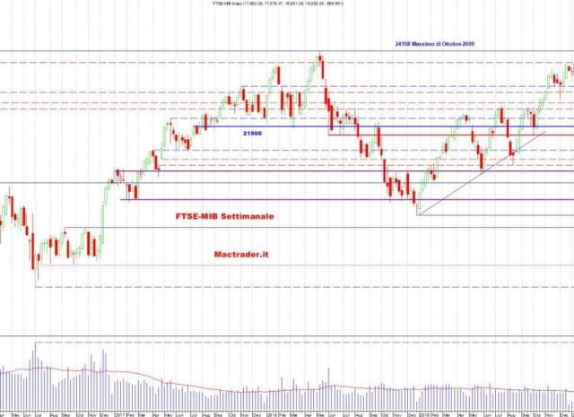 Analisi dei principali mercati al 16 Maggio 2020