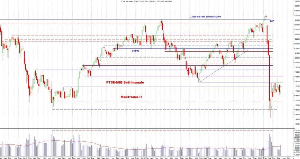 Analisi Tecnica FTSE-Mib Settimanale al 24 maggio 2020