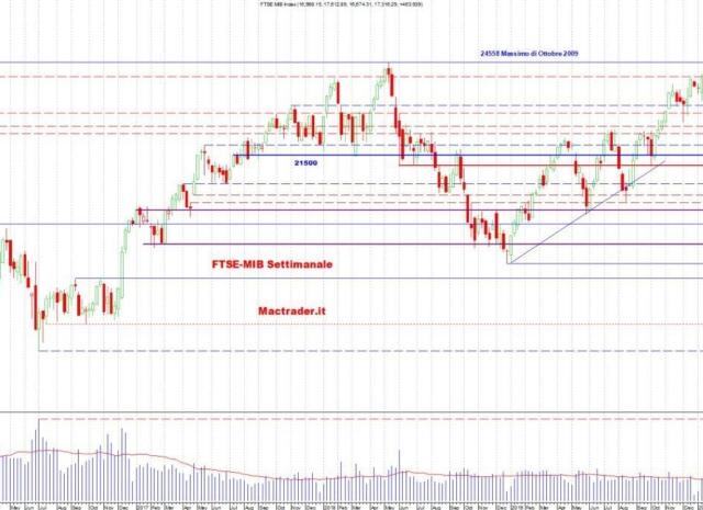 Analisi dei principali mercati al 24 Maggio 2020