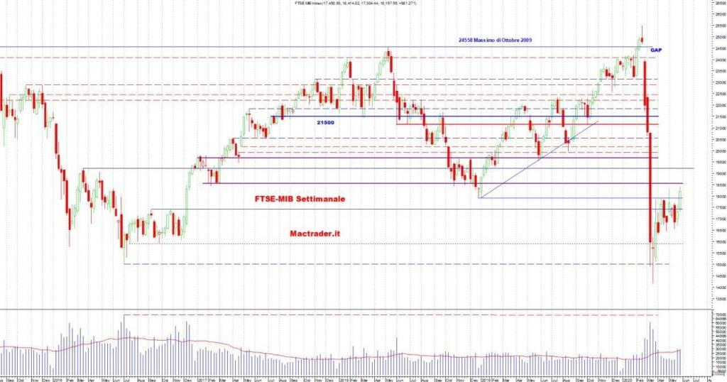 Analisi FTSE-Mib Settimanale al 30 maggio 2020