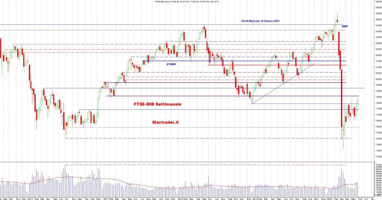 Analisi dei principali mercati al 30 Maggio 2020