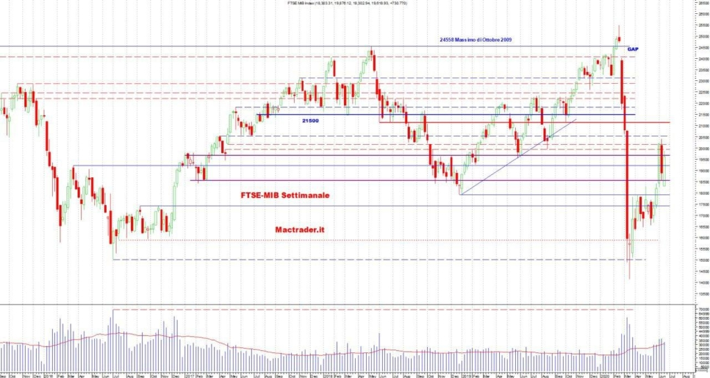 Analisi Ftse-Mib Settimanale al 21/06/2020