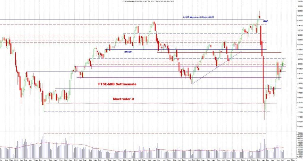 Analisi Tecnica FTSE-Mib Settimanale al 18/07/2020