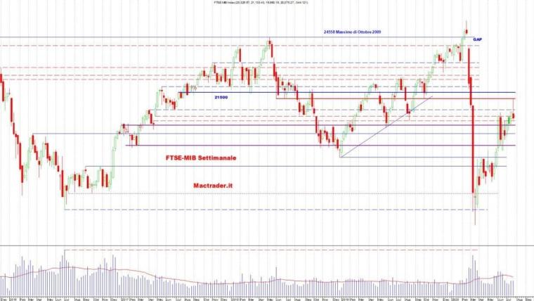 Analisi dei principali mercati al 26 Luglio 2020