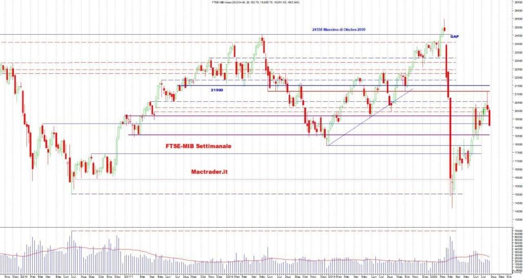 Analisi Tecnica FTSE-Mib Settimanale al 2 agosto 2020