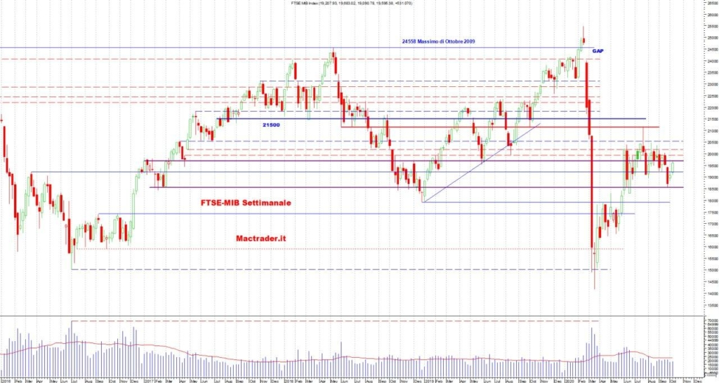 Analisi Tecnica FTSE-Mib Settimanale