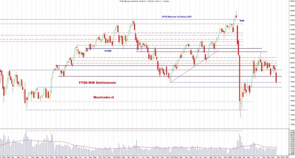 Analisi FTSE-Mib Settimanale al 31/10/2020