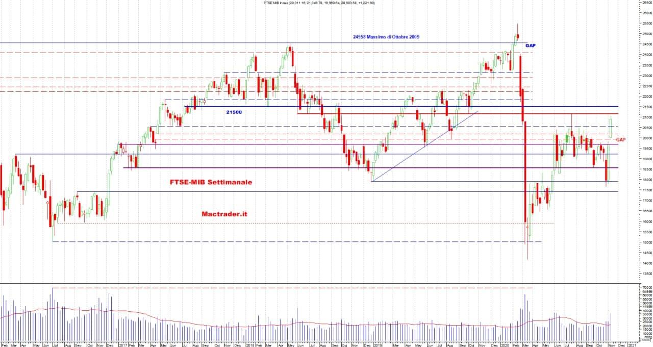 Analisi dei principali mercati finanziari al 14 Novembre 2020