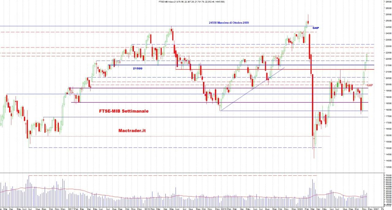 Analisi dei principali mercati finanziari al 28 Novembre 2020