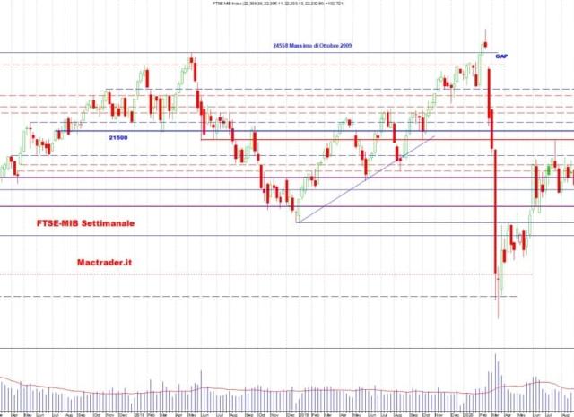 Analisi dei principali mercati finanziari al 2 Gennaio 2021