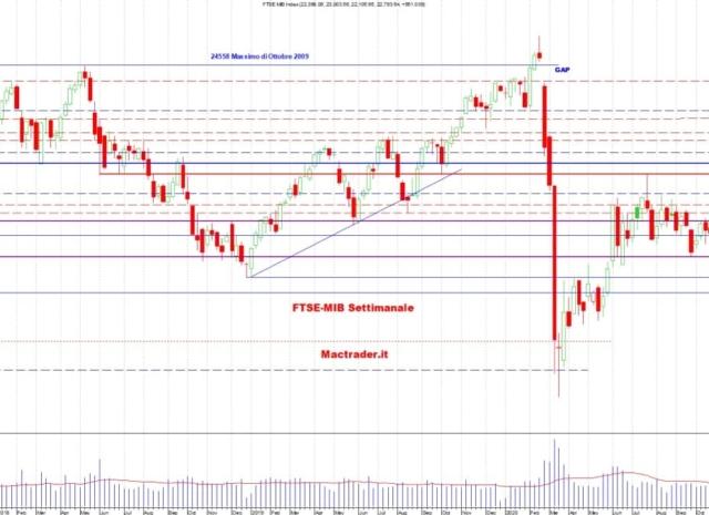 Analisi dei principali mercati finanziari al 9 Gennaio 2021