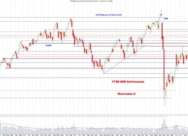 Analisi dei principali mercati finanziari al 16 Gennaio 2021