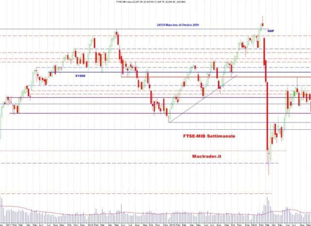 Analisi dei principali mercati finanziari al 24 Gennaio 2021