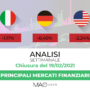 Analisi dei principali mercati finanziari al 19 Febbraio 2021