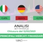 Analisi dei principali mercati finanziari al 13 Febbraio 2021