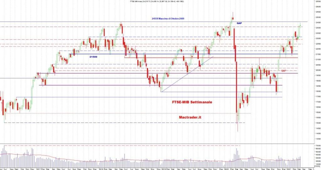 Analisi Tecnica Ftse-Mib Settimanale alla chiusura del 19/02/2021