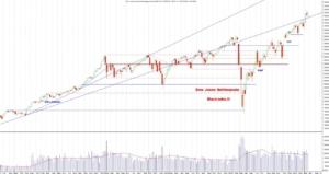 Analisi Tecnica Wall Street Settimanale al 26 marzo 2021