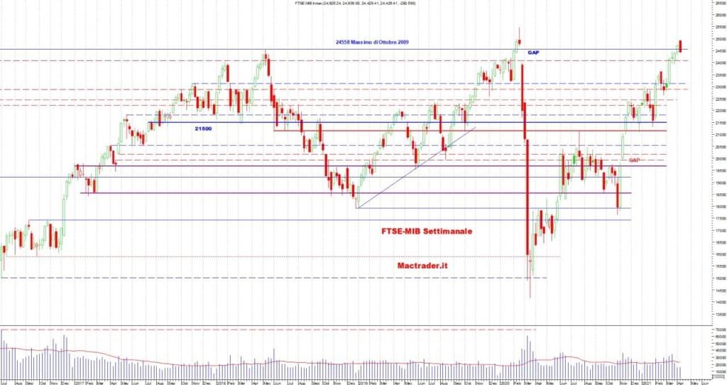 Analisi tecnica Ftse-mib settimanale alla chiusura del 09 aprile 2021